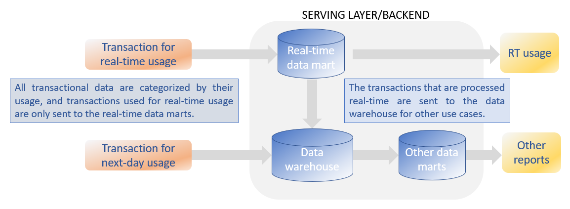 Serving Layer components