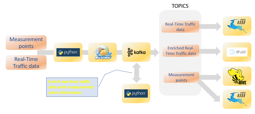 Real Time Traffic Data Pipeline